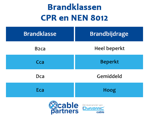 Brandklassen - CPR | Cable Partners